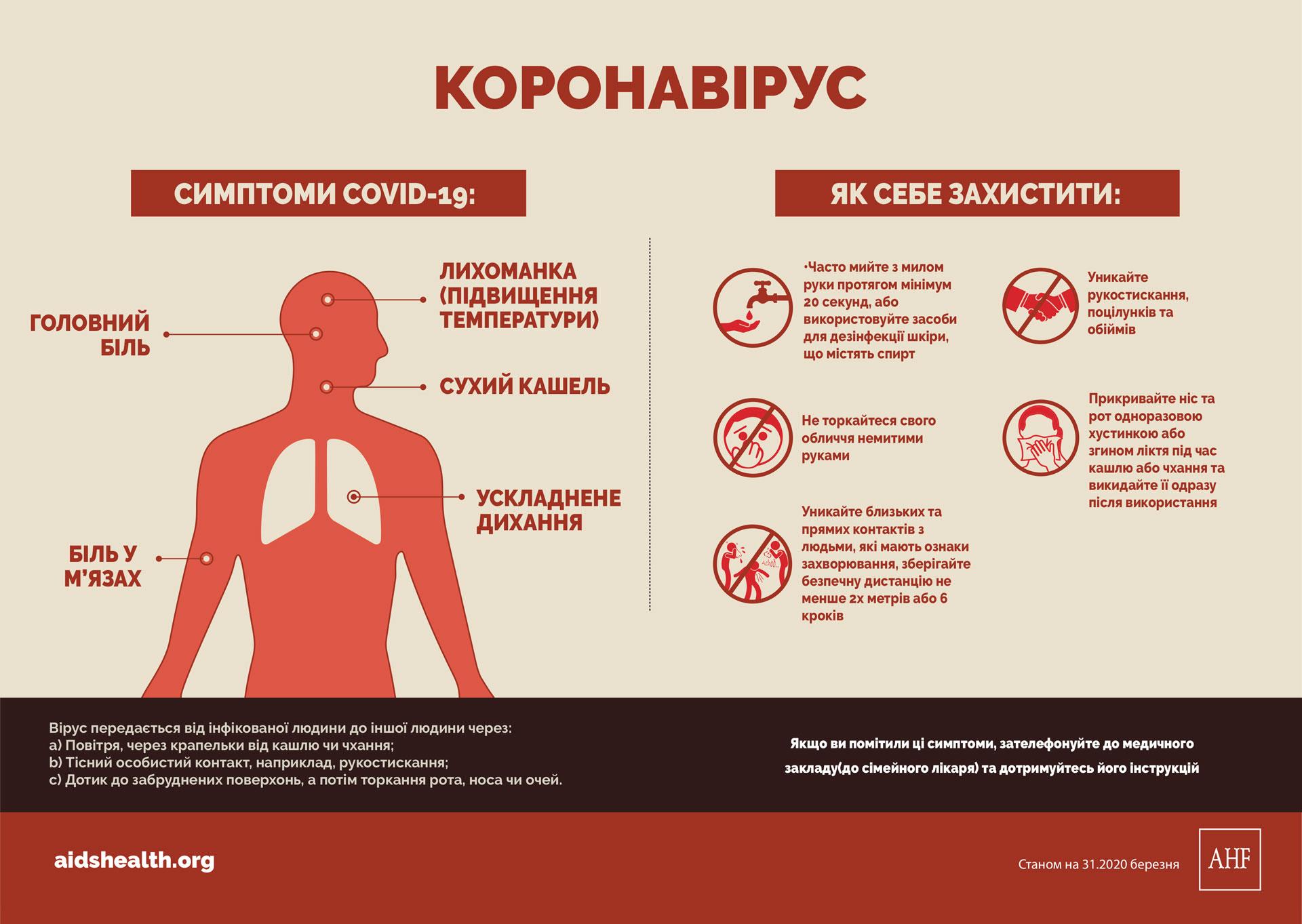 Коронавірус, симптоми та засоби захисту