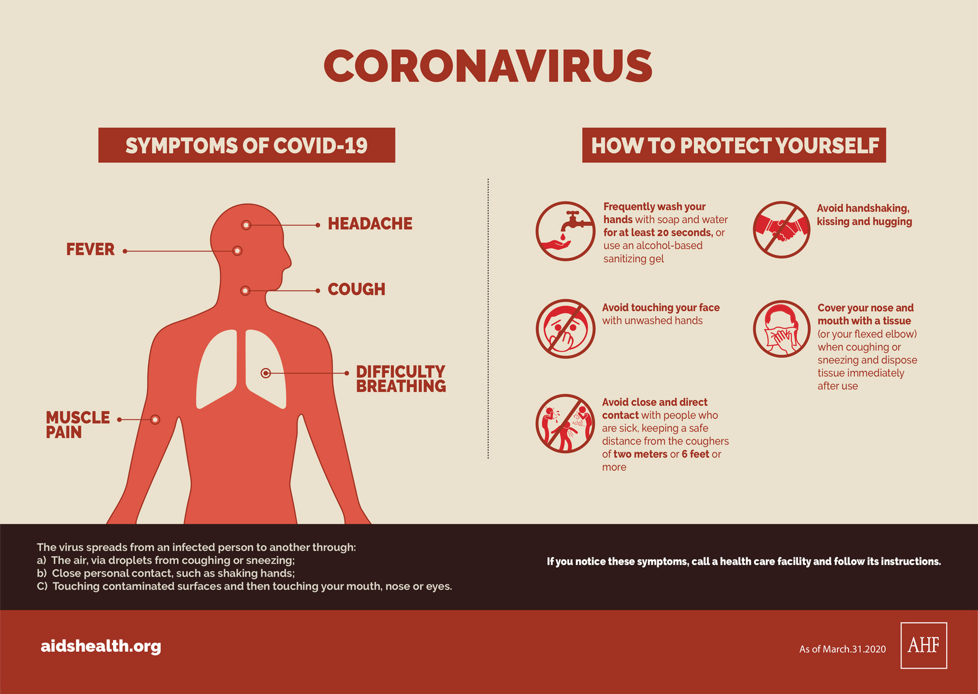 Coronavirus, symptoms and protect methods